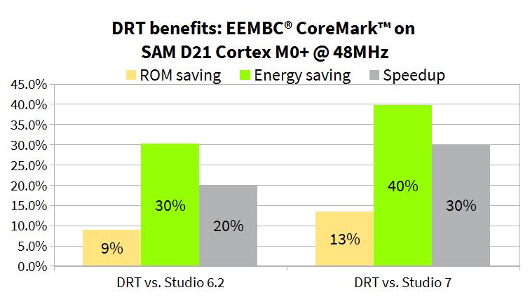 SOMNIUM® extends SOMNIUM DRT C/C++ Cortex-M IDE to support
