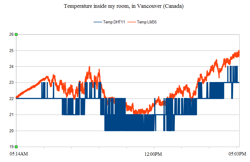 temperature_inside_my_room_07-01-2014.png