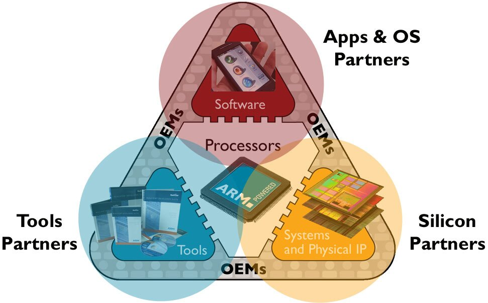 Real Time Operating Systems Rtos Embedded Blog Embedded Arm