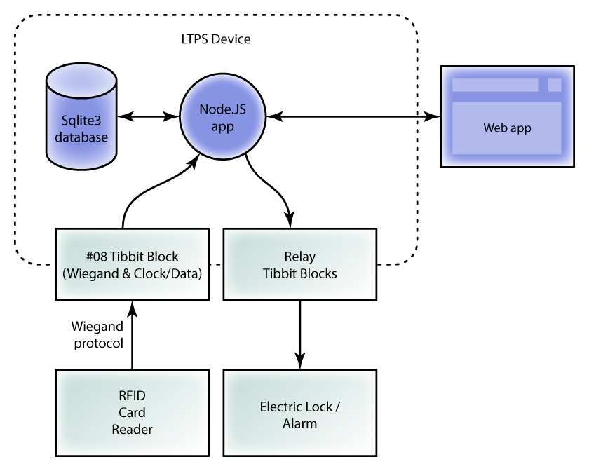 Simple Card-based Access Control - Embedded blog - System