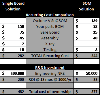 Exploring Total Cost of Ownership: Single Board vs SOM Solution