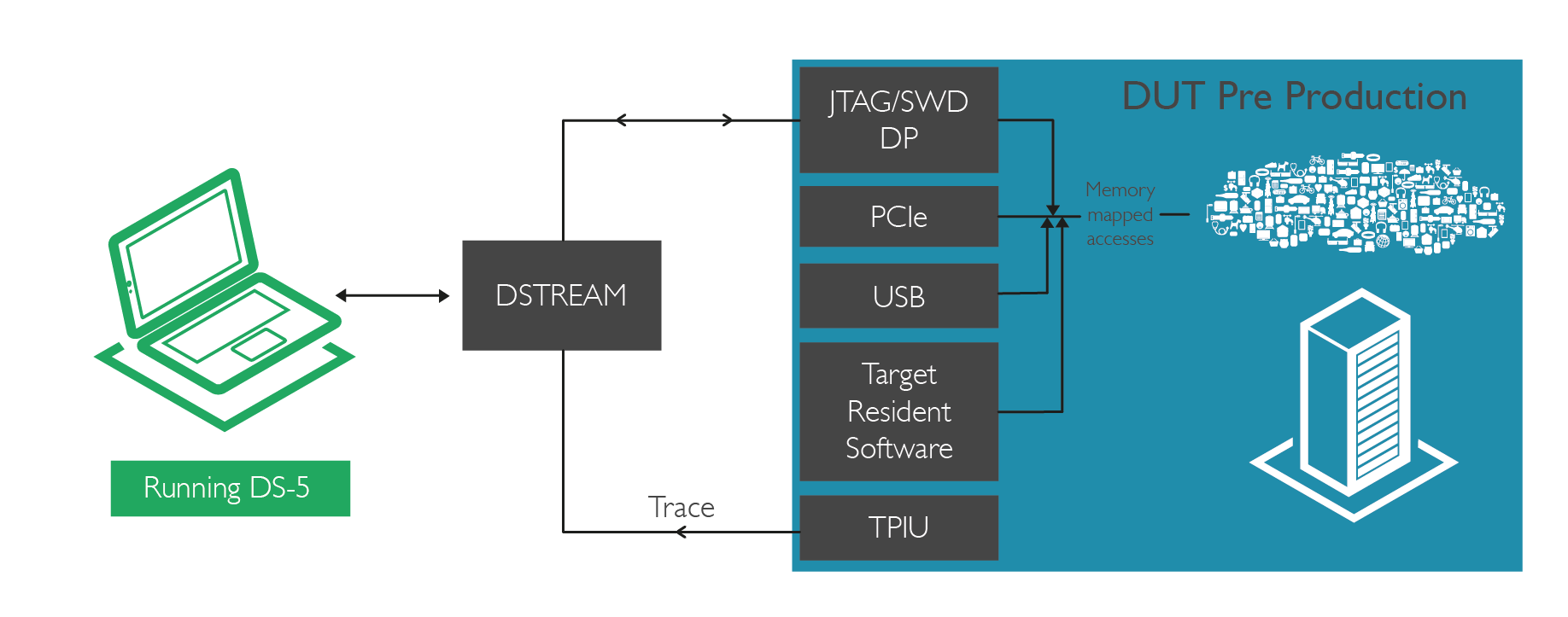 EW17 DEMO: The future of debug - Embedded blog - Embedded
