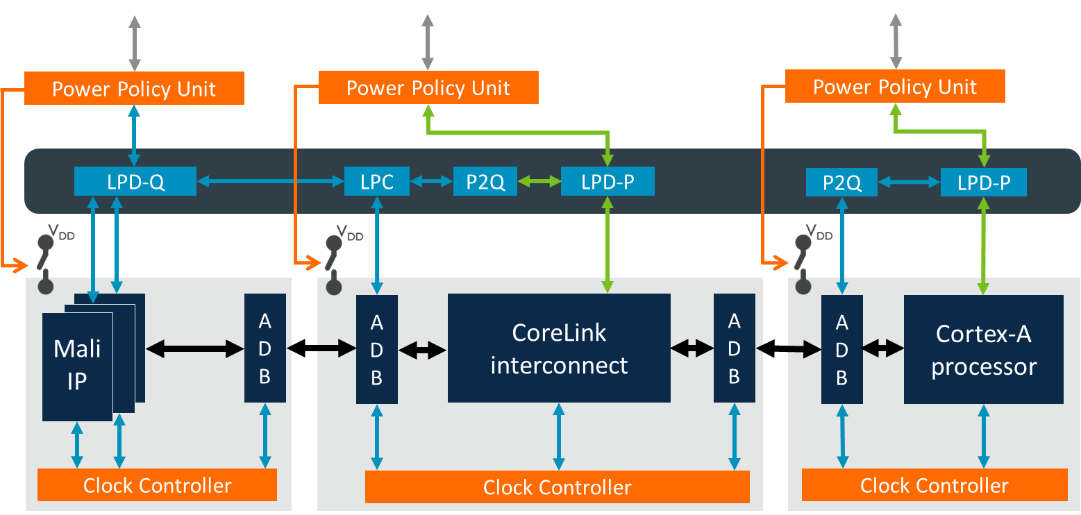 Top-level example integration of all PCK-600 components to the SoC