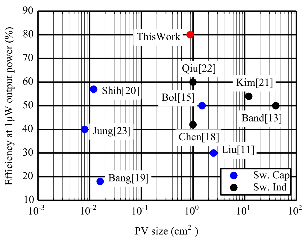 Comparison with prior-works for low-light efficiency  - Comparison with prior 2D00 works for low 2D00 light efficiency - Integrated Reciprocal Conversion With Selective Direct Operation for Energy Harvesting Systems