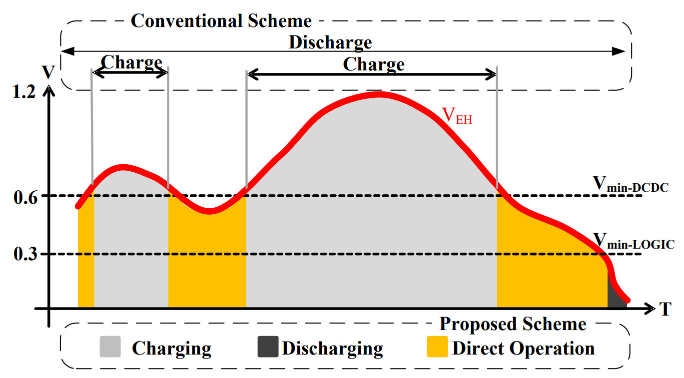 Conventional representation of energy harvesting  - Conceptual representation of energy harvesting - Integrated Reciprocal Conversion With Selective Direct Operation for Energy Harvesting Systems