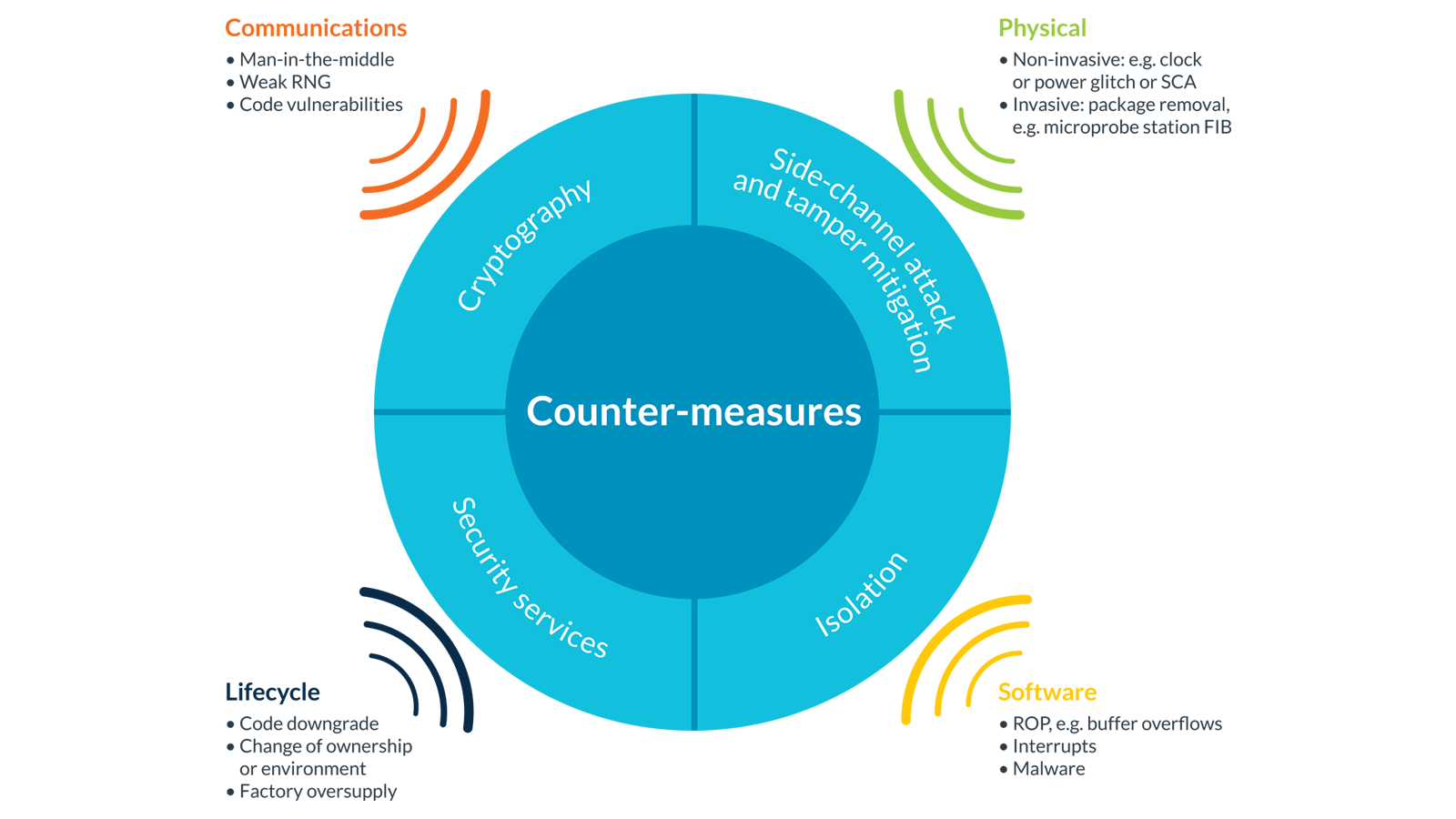 Security threats and appropriate counter-measures  - Counter 2D00 measures - Arm launches first set of Threat Models for PSA: IoT Security should start with analysis