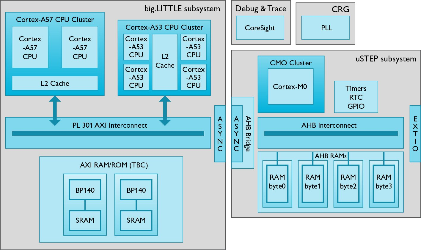 block diagram of 4 bit alu block diagram of 64 bit processor