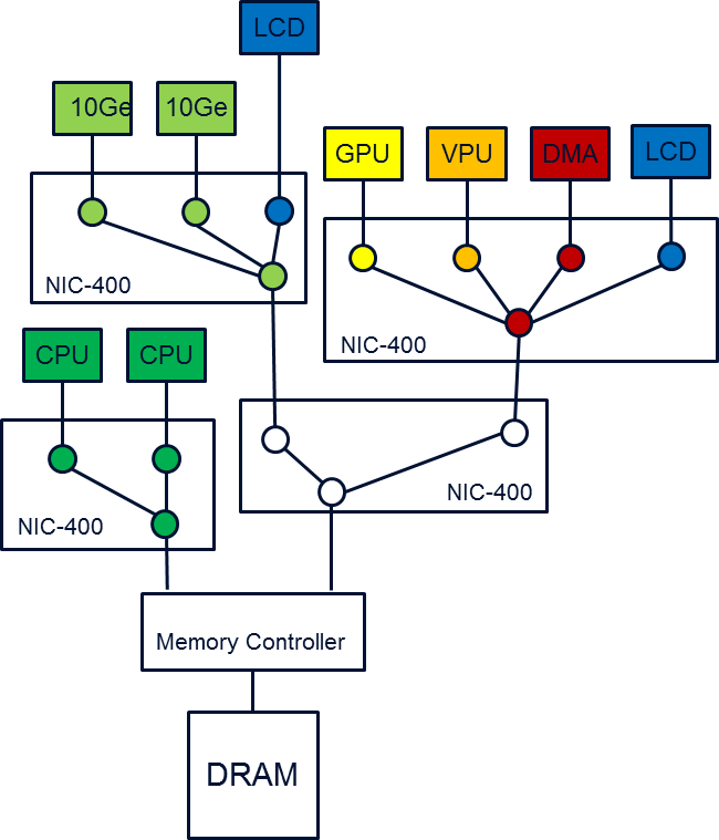NIC-400 Network of Switches.png