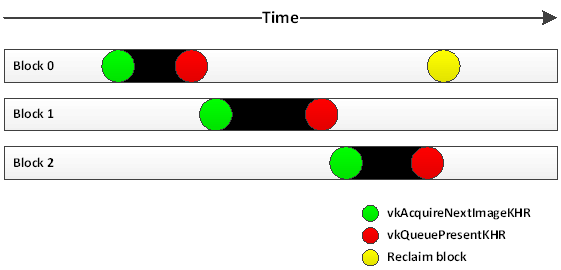 Tutorial: Porting a Graphics Engine to the Vulkan API