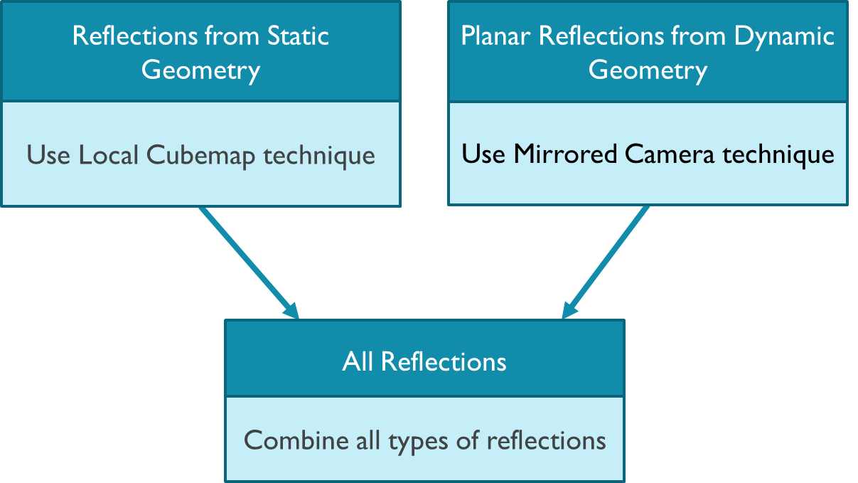Combined Reflections: Stereo Reflections in VR - Graphics