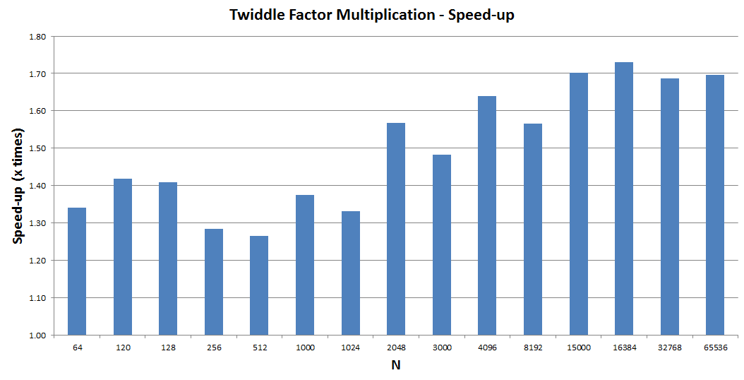 twiddle_factor_optimized.png