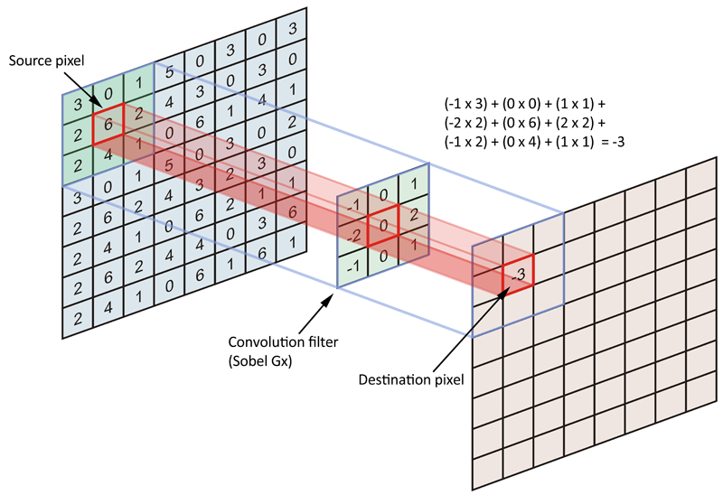 When Parallelism Gets Tricky: Accelerating Floyd-Steinberg