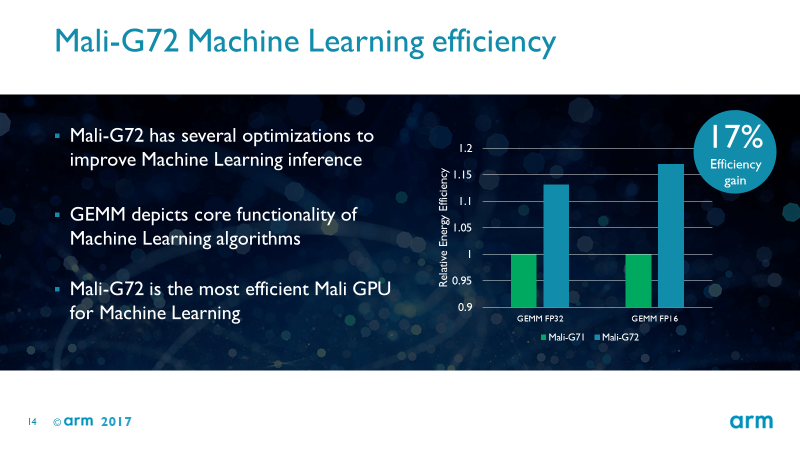 Mali-G72 machine learning efficiency
