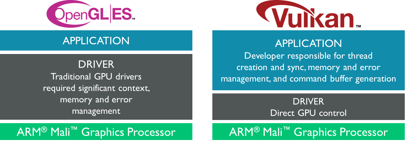 ARM Vulkan: Built for Modern Mobile Systems - Graphics and