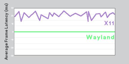 Mali: X11 vs  Wayland at SIGGRAPH 2014 - Graphics and Gaming blog