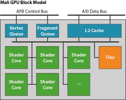 Mali GPU: The Bifrost Shader Core - Graphics and Gaming blog