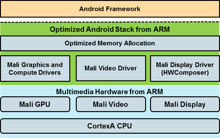 Integrated Android Stack.png