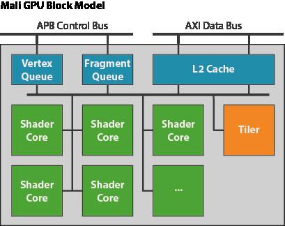 Mali GPU: An abstract machine - the midgard shader core - Graphics