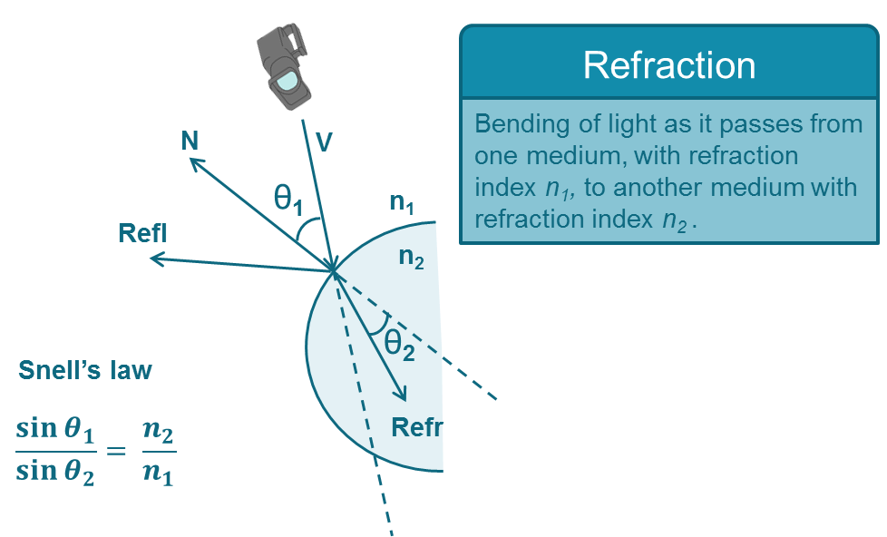 Refraction Based on Local Cubemaps - Graphics & Multimedia
