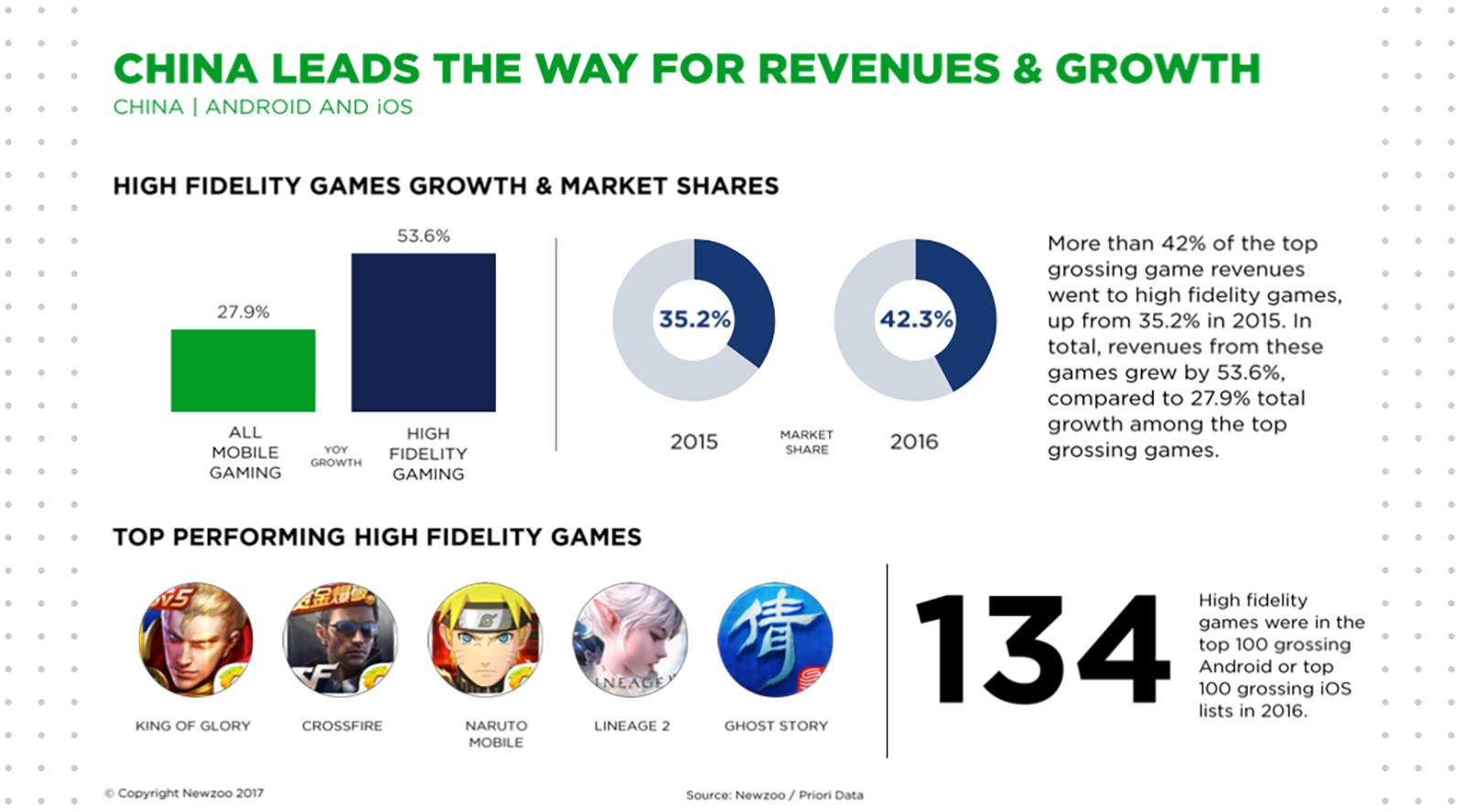 High Fidelity gaming is huge China