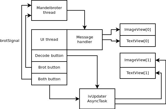 Android software design for multicore systems in Dalvik
