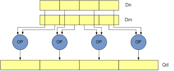 neon data processing instruction long