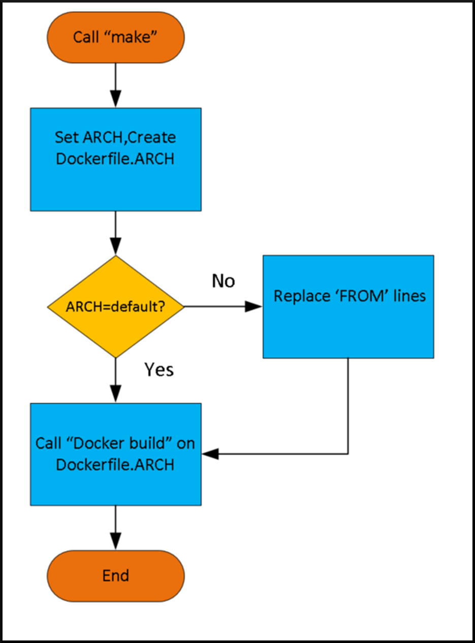 Using container tools on multi-architecture hardware