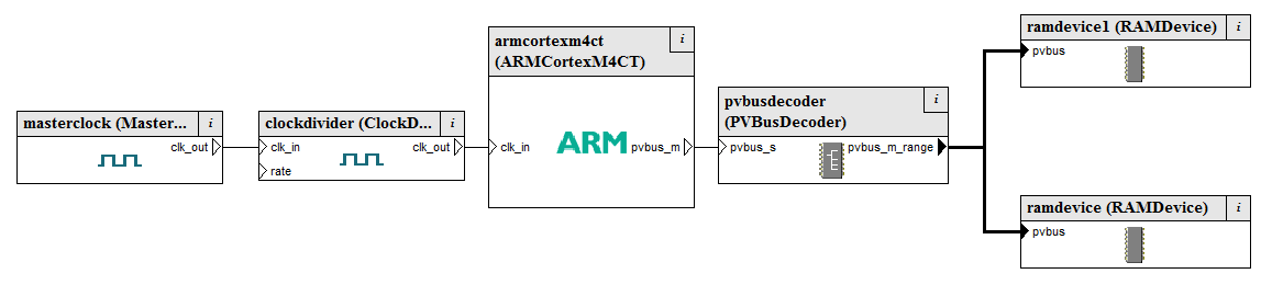 Cortex-M4 core creation in System Canvas with a clock source and memory