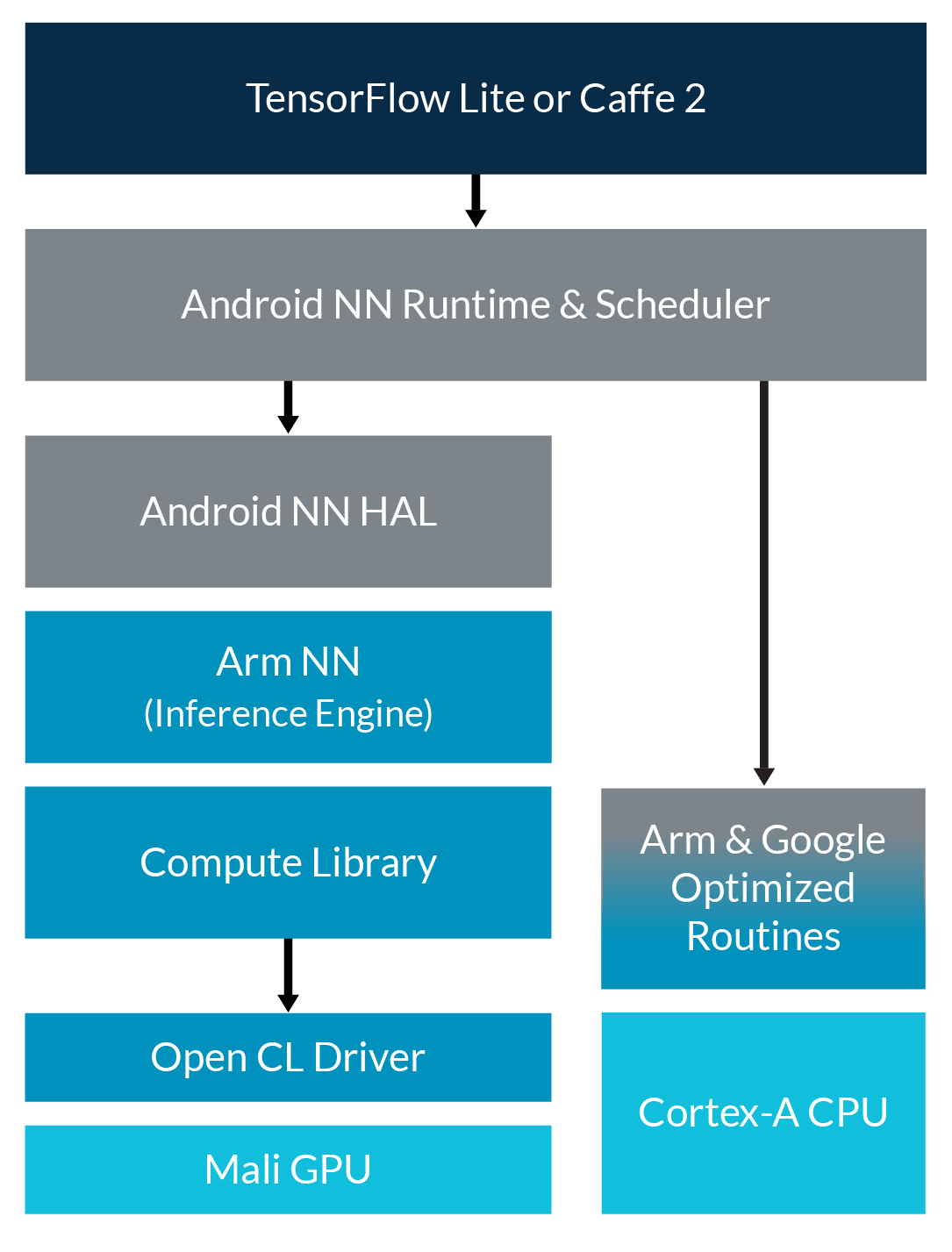 Arm support for Google NNAPI diagram