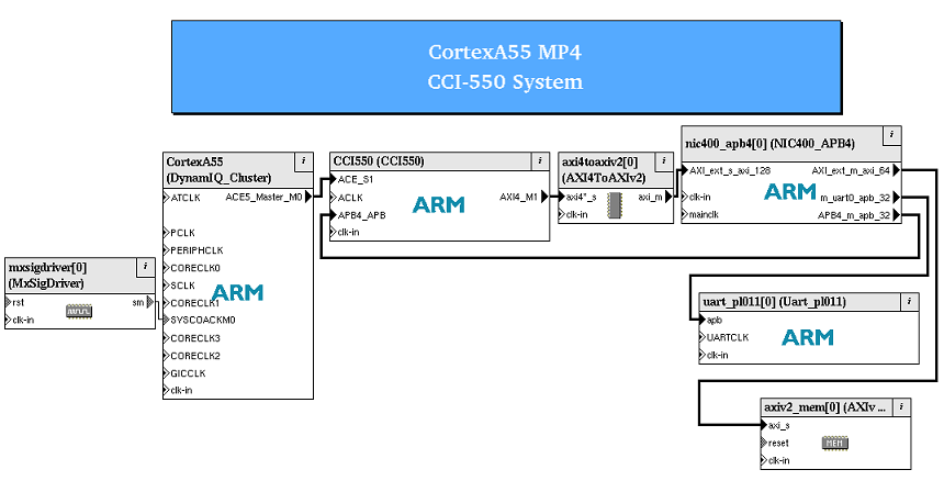 Equivalent Cycle Model system in SoC Designer