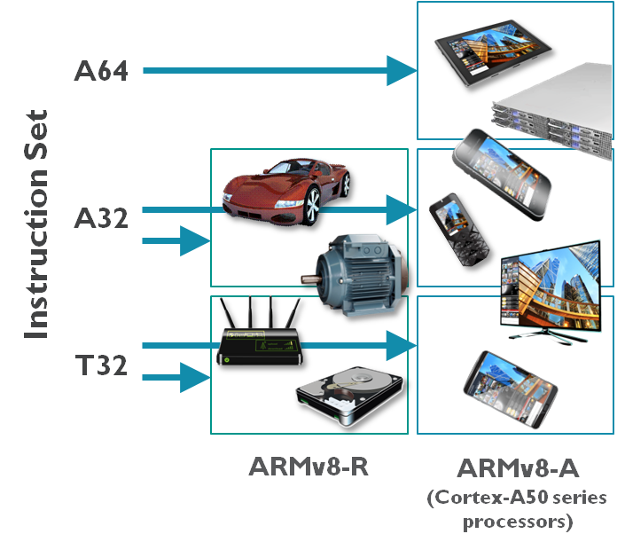 ARMv8-R, architecture innovation for embedded systems