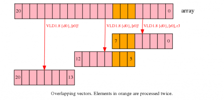 Overlapping vectors. Elements in orange are processed twice