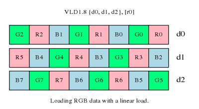 Loading RGB data with a linear load
