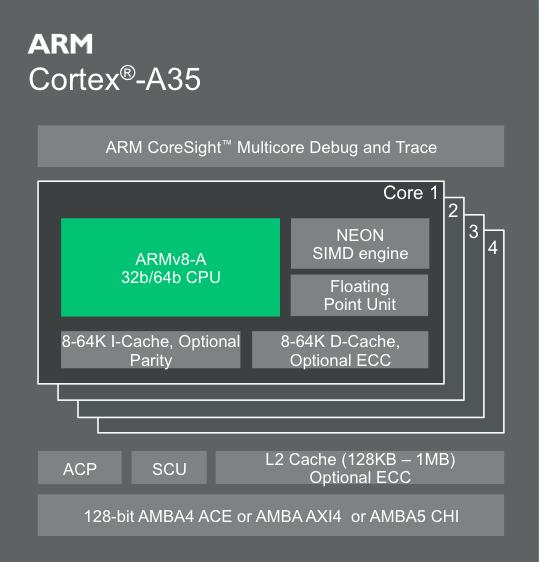 Introducing Cortex-A35: ARM's Most Efficient Application Processor