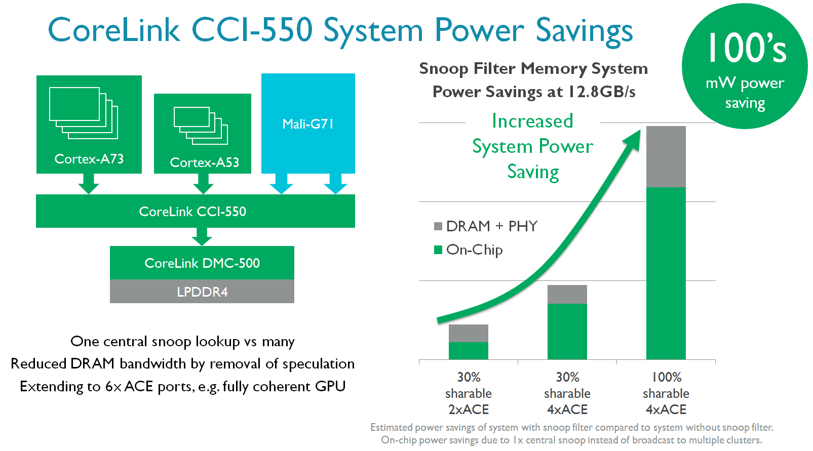 9-CCI-550-System-Power-Savings.png