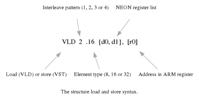 The structure load and stores syntax