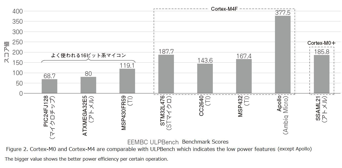 Is Cortex-M4 the Strongest? - Processors blog - Processors