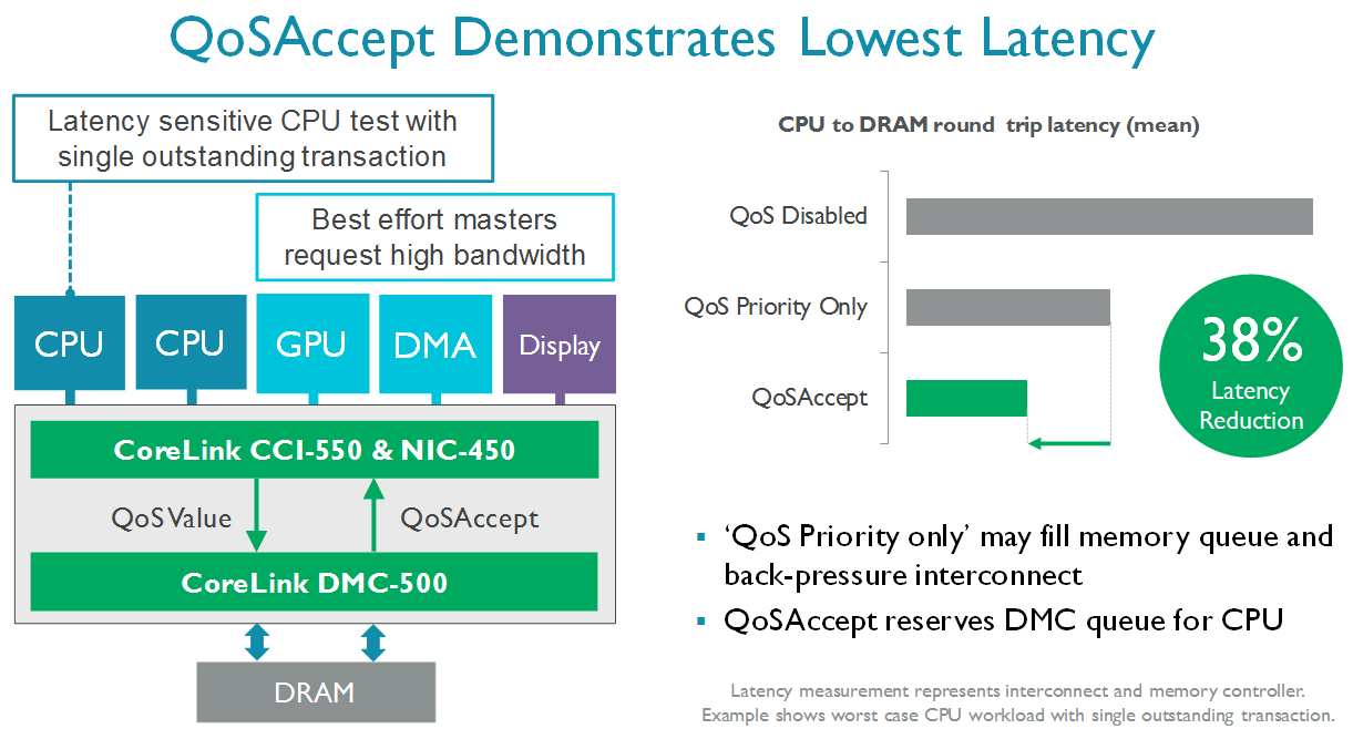 10-QoS-Accept-Demonstrates-lowest-latency.png