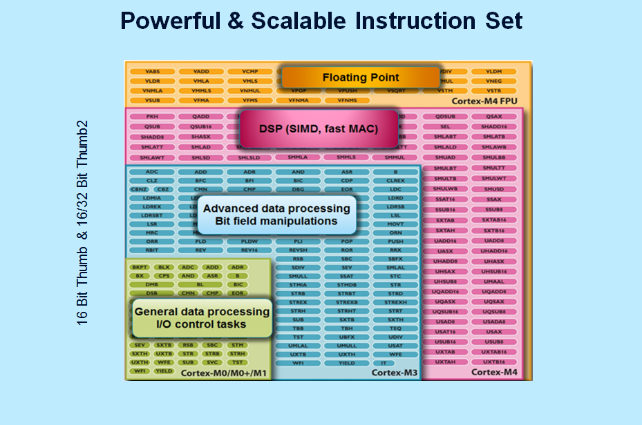 Five Things You May Not Know About Arm Cortex M Processors Blog