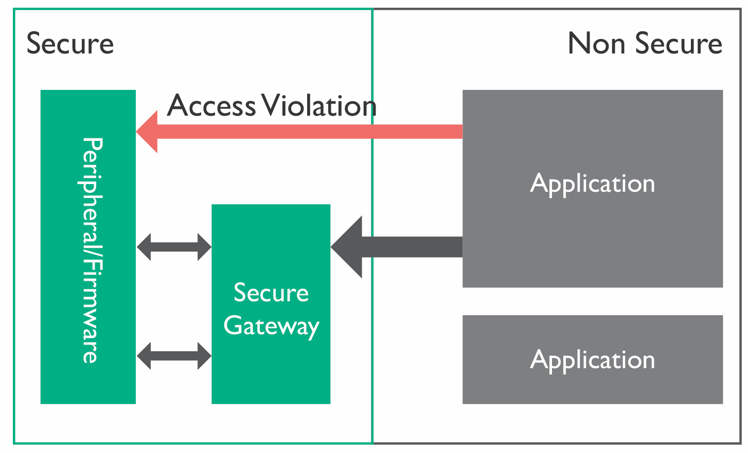 Security Extensions and Privilege Levels - Processors blog