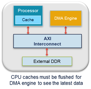 Extended System Coherency: Cache Coherency Fundamentals