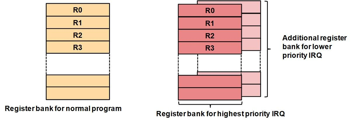 Figure 12: Banked registers