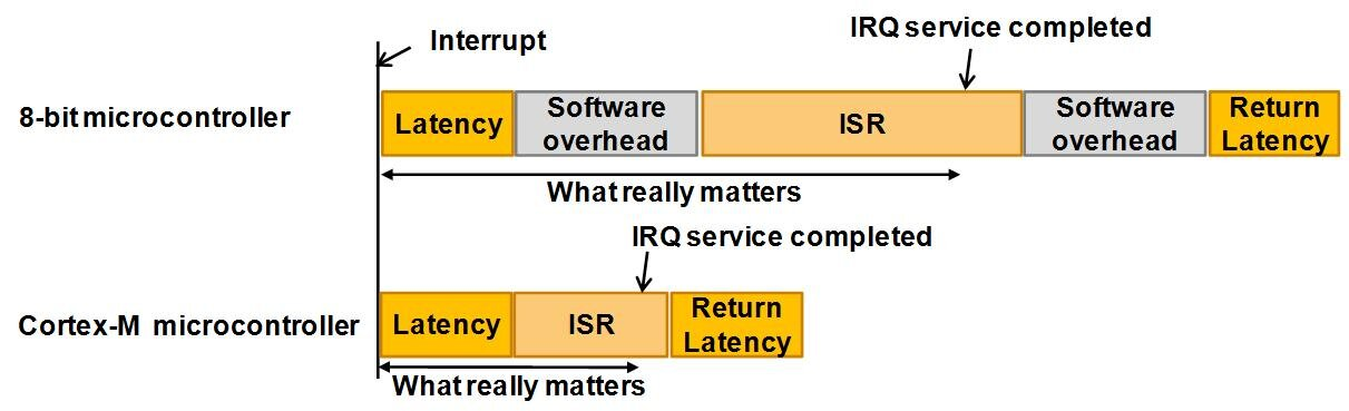 Figure 6: Interrupt latency when considering processing performance