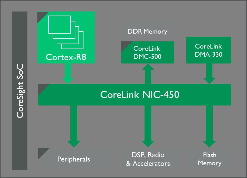 A Potential Look Inside the 5G Baseband Processor - Processors blog -  Processors - Arm Community