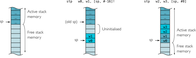 Using the Stack in AArch32 and AArch64 - Processors blog