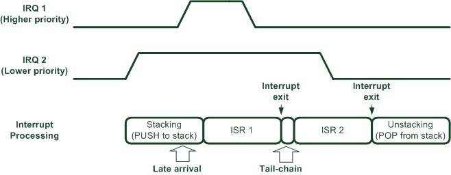 Beginner guide on interrupt latency and Arm Cortex-M