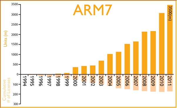 A Historical look at Arm holdings from 1997-2015 - Processors blog