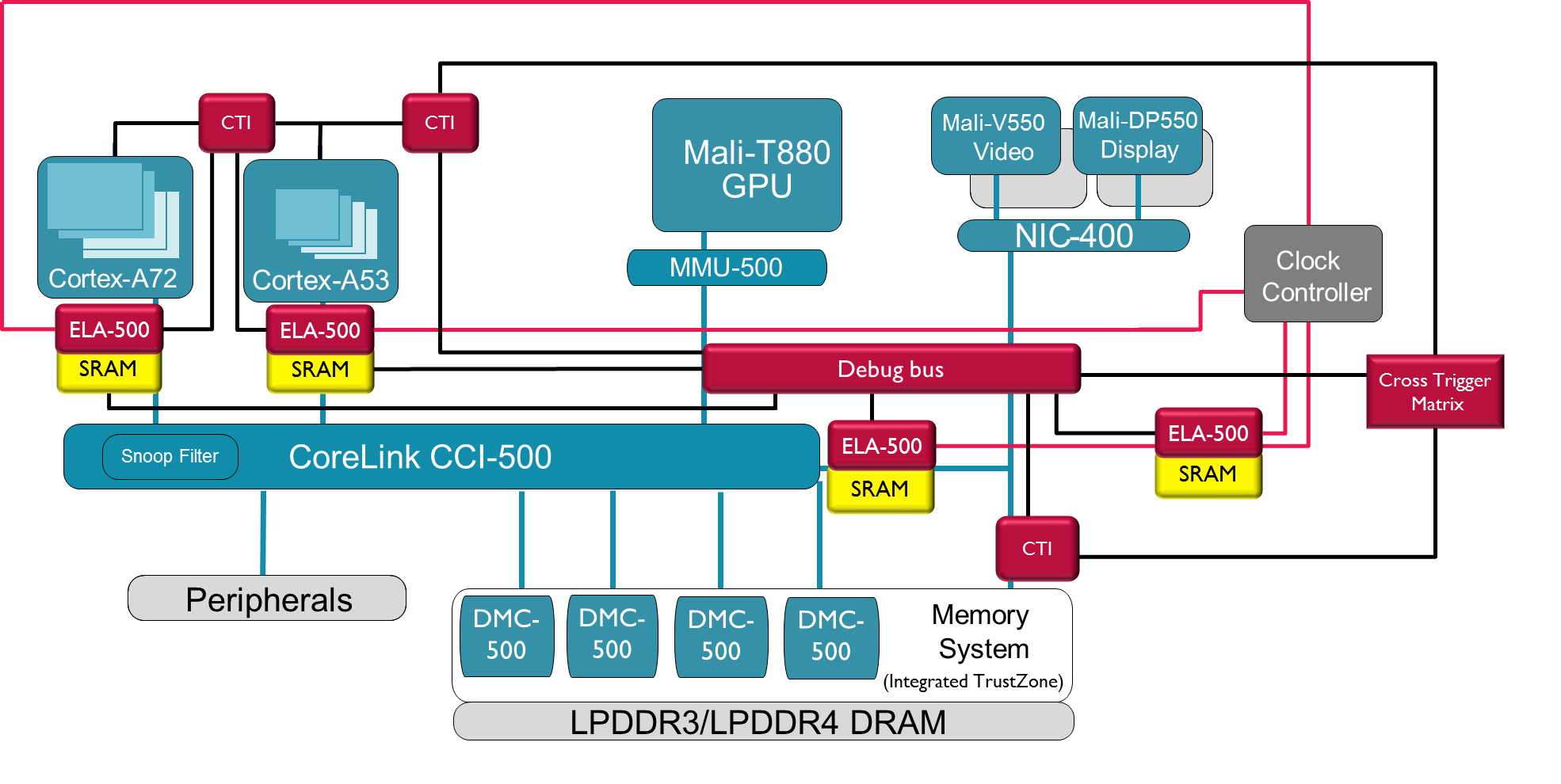 Taking the fear out of silicon debug - Processors blog - Processors ...