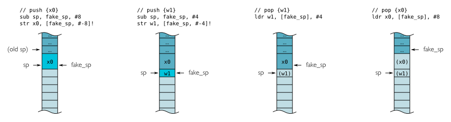 Using The Stack In Aarch64 Implementing Push And Pop Processors