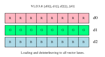 Loading and deinterleaving to all vector lanes